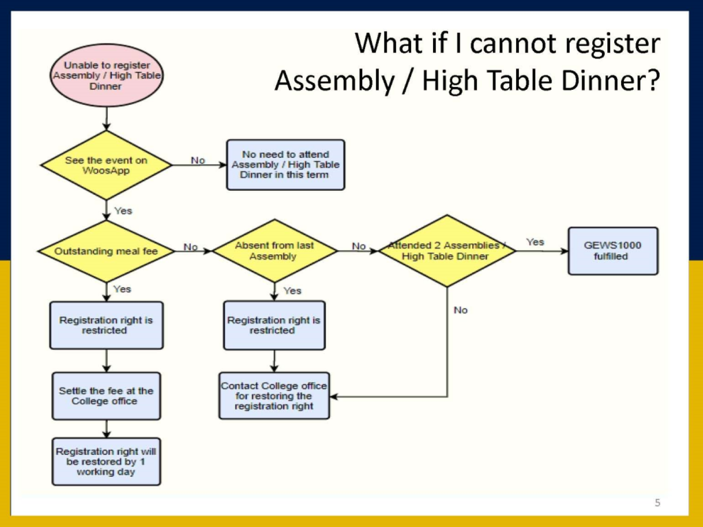 Unable to Register Assembly / High Table Dinner