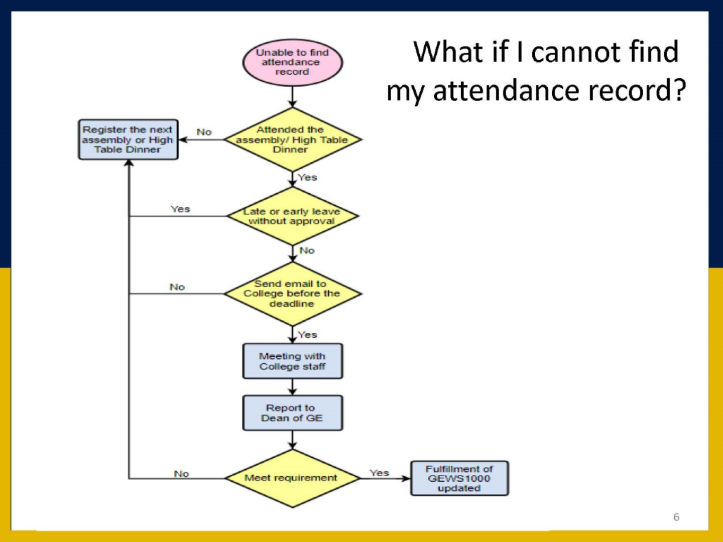 Unable to Find Attendance Record